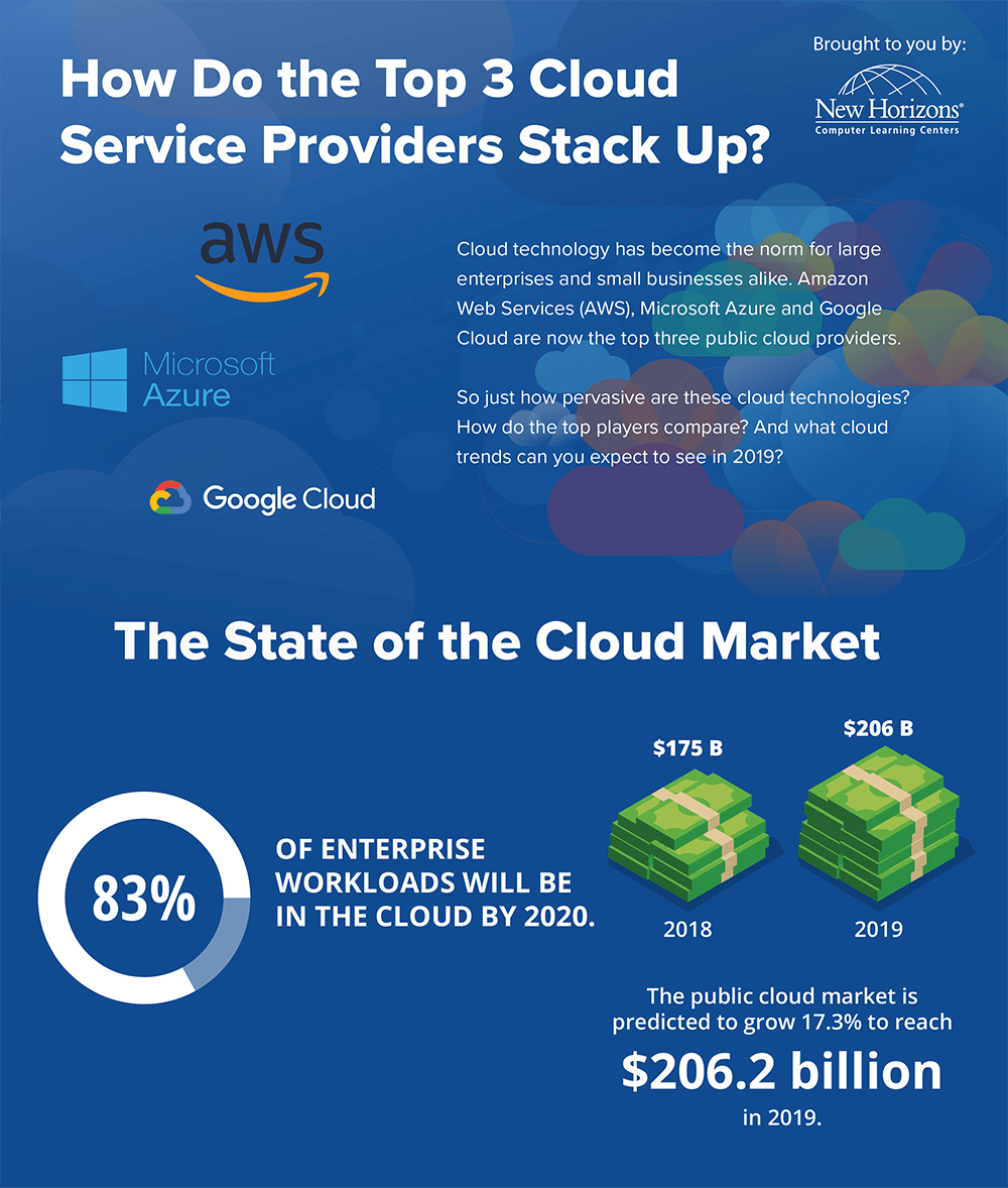 Cloud Providers Infographic